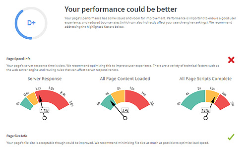 Website Performance Report